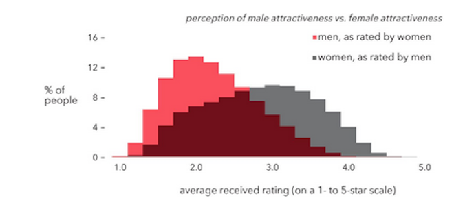 Attractiveness of women as rated by men and vice versa