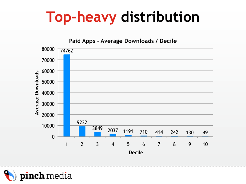 Graph of App Store download distribution for paid apps.  The top 10% of apps receive more than 80% of downloads.  Click for more information on App Store economics.